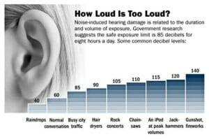 picture of the decibel scale